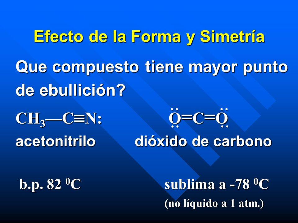 Efecto de la Forma y Simetría Que compuesto tiene mayor punto de ebullición? CH 3 C N: O = C = O acetonitrilodióxido de carbono b.p. 82 0 Csublima a -