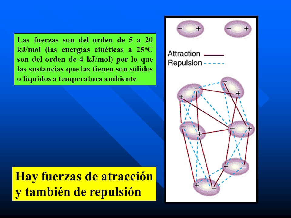 Hay fuerzas de atracción y también de repulsión Las fuerzas son del orden de 5 a 20 kJ/mol (las energías cinéticas a 25 o C son del orden de 4 kJ/mol)