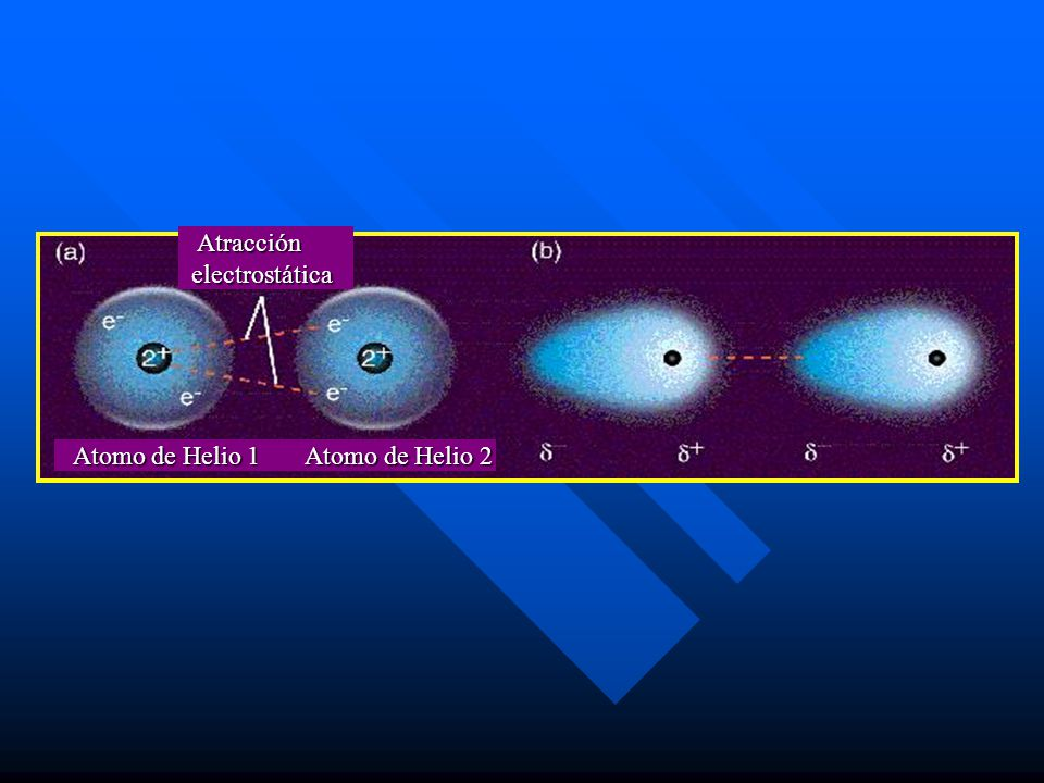 Atracción Atracción electrostática electrostática Atomo de Helio 1 Atomo de Helio 2 Atomo de Helio 1 Atomo de Helio 2