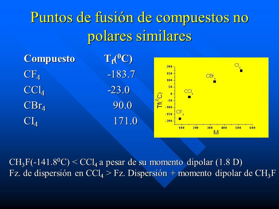 Puntos de fusión de compuestos no polares similares Compuesto T f ( 0 C) CF 4 -183.7 CCl 4 -23.0 CBr 4 90.0 CI 4 171.0 CH 3 F(-141.8 0 C) < CCl 4 a pesar de su momento dipolar (1.8 D) Fz.