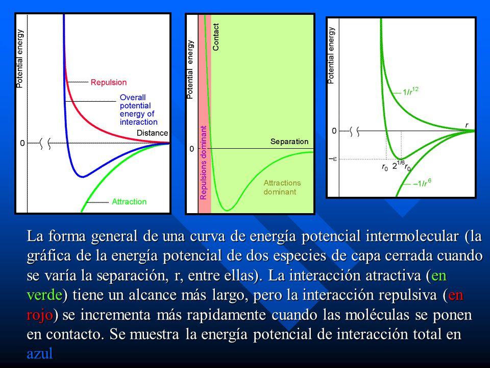 La forma general de una curva de energía potencial intermolecular (la gráfica de la energía potencial de dos especies de capa cerrada cuando se varía