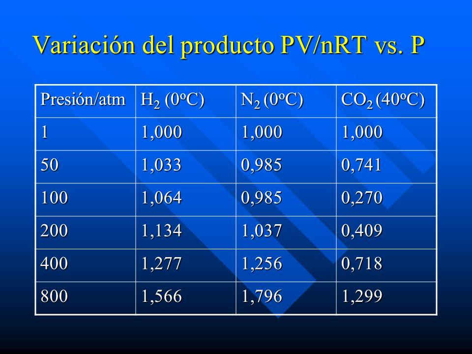 Variación del producto PV/nRT vs. P Presión/atm H 2 (0 o C) N 2 (0 o C) CO 2 (40 o C) 11,0001,0001,000 501,0330,9850,741 1001,0640,9850,270 2001,1341,