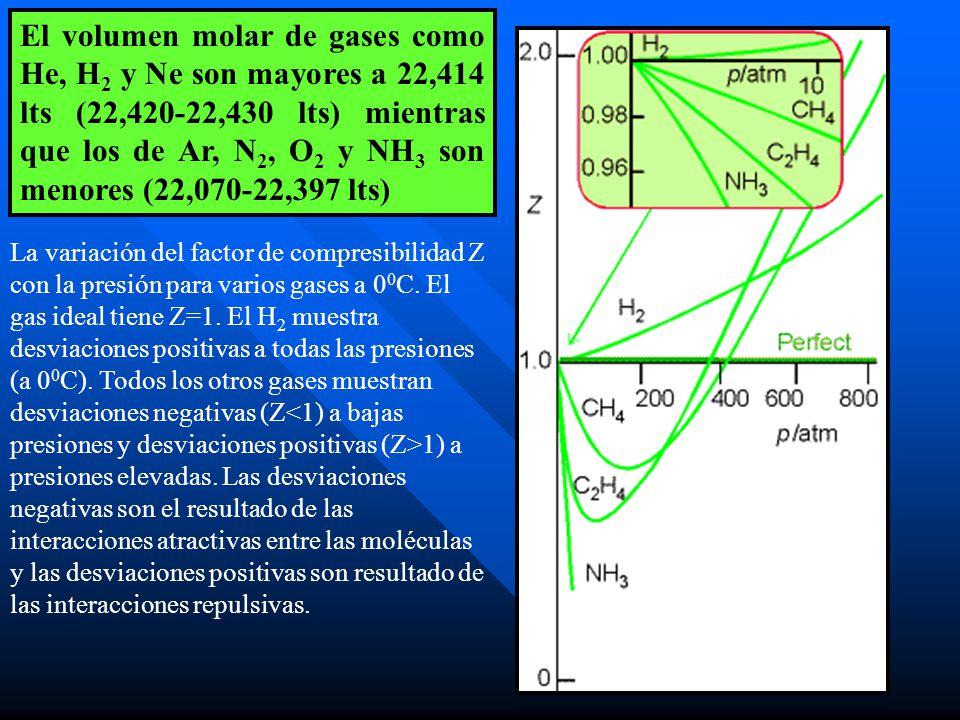 El volumen molar de gases como He, H 2 y Ne son mayores a 22,414 lts (22,420-22,430 lts) mientras que los de Ar, N 2, O 2 y NH 3 son menores (22,070-22,397 lts) La variación del factor de compresibilidad Z con la presión para varios gases a 0 0 C.