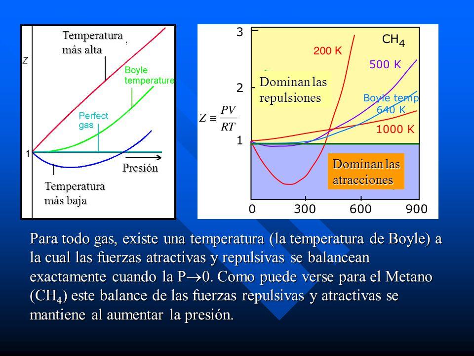 Para todo gas, existe una temperatura (la temperatura de Boyle) a la cual las fuerzas atractivas y repulsivas se balancean exactamente cuando la P 0.