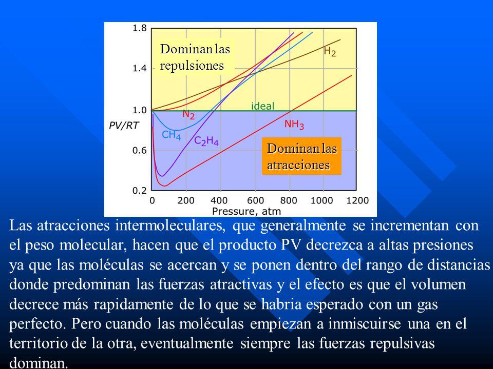 Las atracciones intermoleculares, que generalmente se incrementan con el peso molecular, hacen que el producto PV decrezca a altas presiones ya que las moléculas se acercan y se ponen dentro del rango de distancias donde predominan las fuerzas atractivas y el efecto es que el volumen decrece más rapidamente de lo que se habria esperado con un gas perfecto.