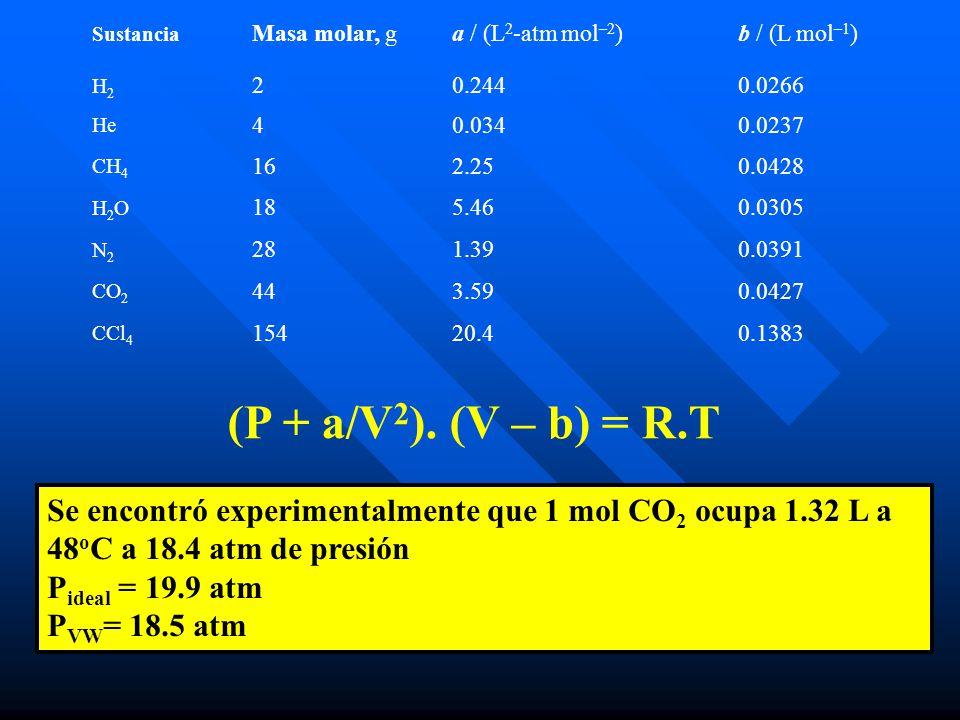 Se encontró experimentalmente que 1 mol CO 2 ocupa 1.32 L a 48 o C a 18.4 atm de presión P ideal = 19.9 atm P VW = 18.5 atm Sustancia Masa molar, ga / (L 2 -atm mol –2 )b / (L mol –1 ) H2H2 20.2440.0266 He 40.0340.0237 CH 4 162.250.0428 H2OH2O 185.460.0305 N2N2 281.390.0391 CO 2 443.590.0427 CCl 4 15420.40.1383 (P + a/V 2 ).
