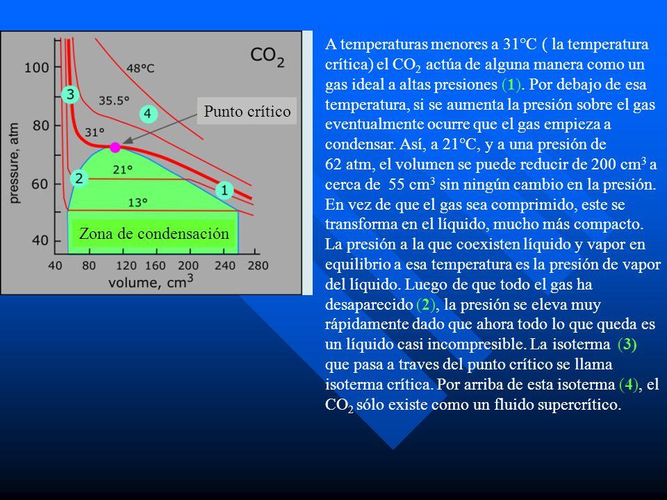 A temperaturas menores a 31°C ( la temperatura crítica) el CO 2 actúa de alguna manera como un gas ideal a altas presiones (1). Por debajo de esa temp