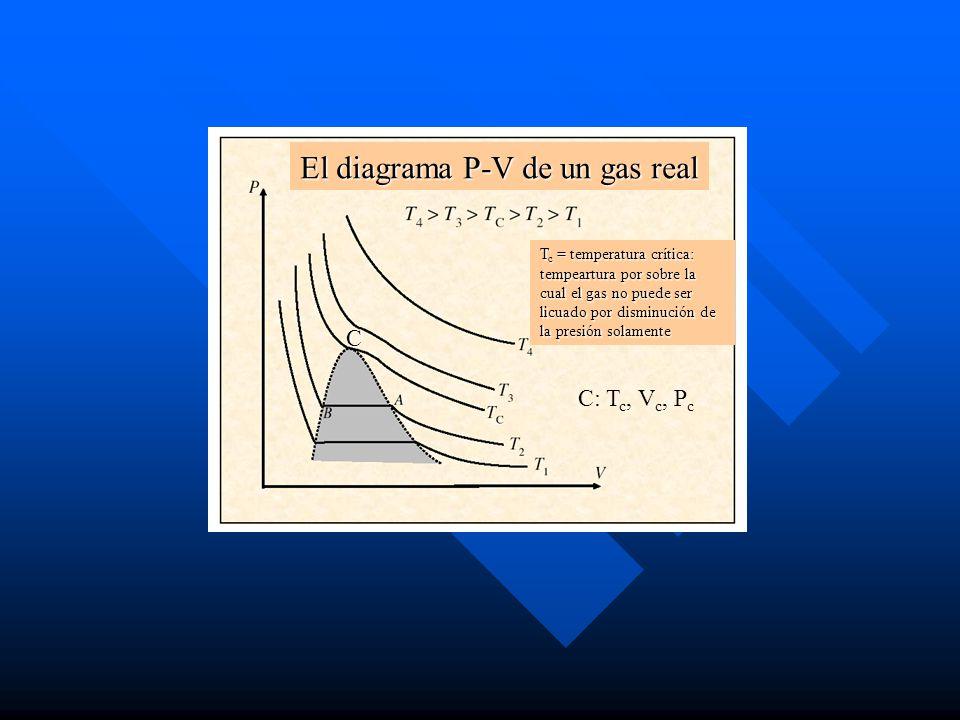 T c = temperatura crítica: tempeartura por sobre la cual el gas no puede ser licuado por disminución de la presión solamente El diagrama P-V de un gas real C C: T c, V c, P c
