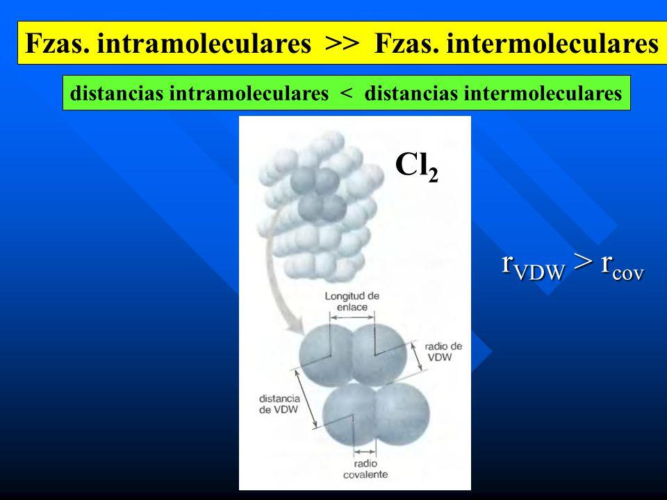 Fzas. intramoleculares >> Fzas. intermoleculares distancias intramoleculares < distancias intermoleculares Cl 2 r VDW > r cov