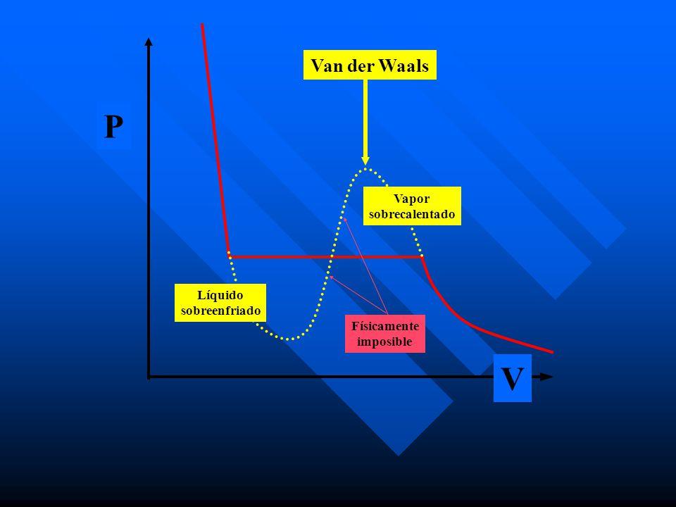 P V Líquido sobreenfriado Vapor sobrecalentado Físicamente imposible Van der Waals