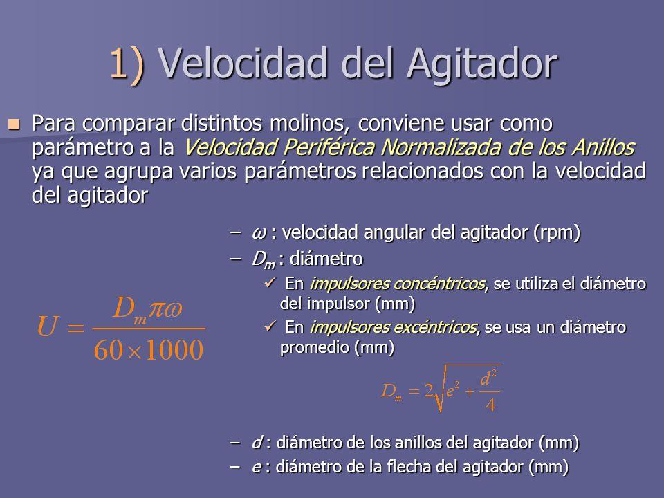 1) Velocidad del Agitador Para comparar distintos molinos, conviene usar como parámetro a la Velocidad Periférica Normalizada de los Anillos ya que ag