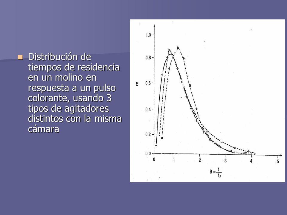 Distribución de tiempos de residencia en un molino en respuesta a un pulso colorante, usando 3 tipos de agitadores distintos con la misma cámara Distr