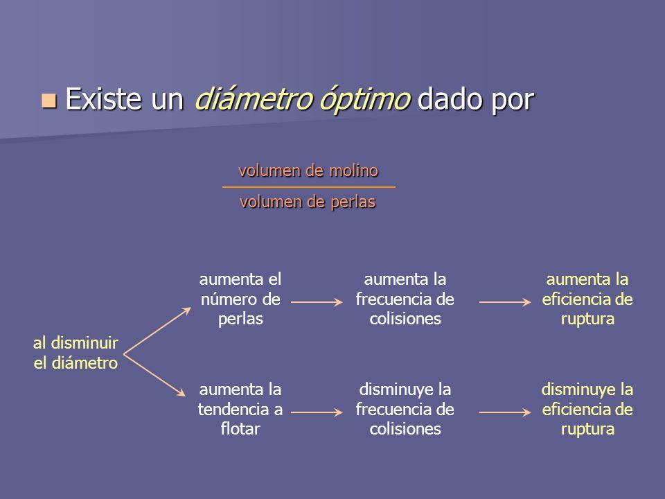 Existe un diámetro óptimo dado por Existe un diámetro óptimo dado por volumen de molino volumen de perlas al disminuir el diámetro aumenta el número d