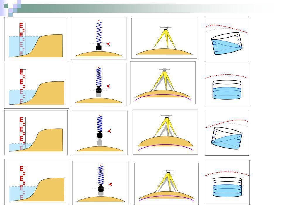 Para s grande, a T pequeño, la Rta es esencialmente la de un cuerpo elastico Para escalas de tiempo cortos (minutos, horas,meses) la tierra se comporta como un solido elastico.