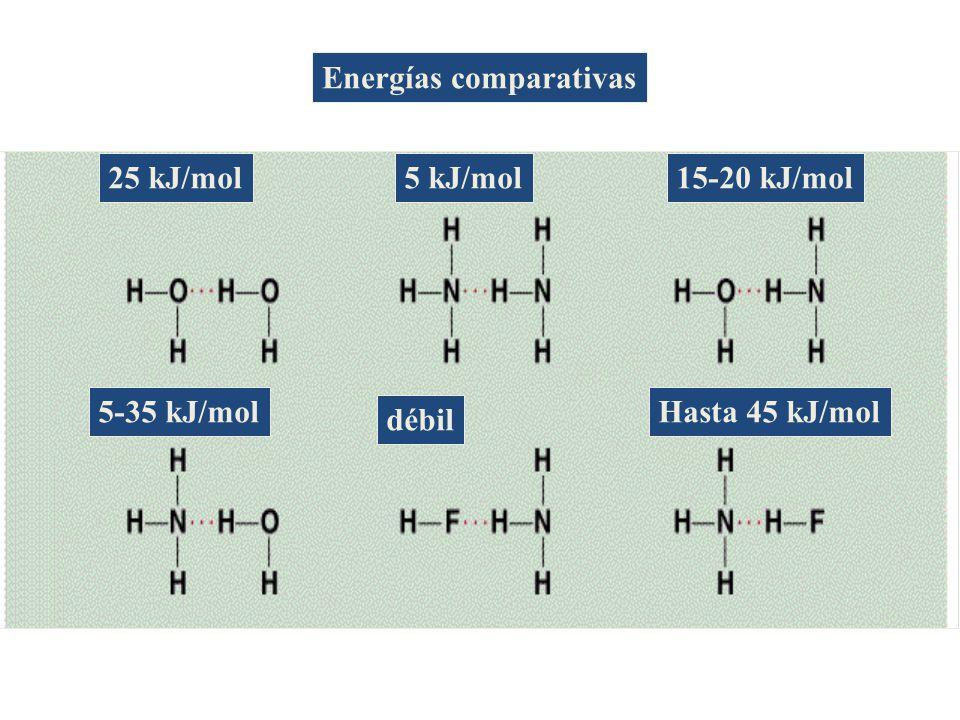 5-35 kJ/mol débil Hasta 45 kJ/mol 25 kJ/mol5 kJ/mol15-20 kJ/mol Energías comparativas