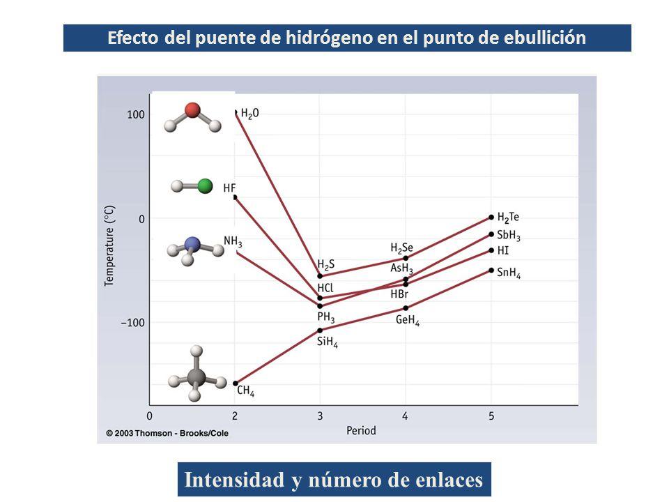 Efecto del puente de hidrógeno en el punto de ebullición Intensidad y número de enlaces