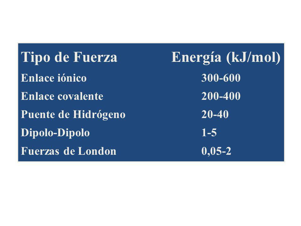 Tipo de FuerzaEnergía (kJ/mol) Enlace iónico300-600 Enlace covalente200-400 Puente de Hidrógeno 20-40 Dipolo-Dipolo 1-5 Fuerzas de London 0,05-2