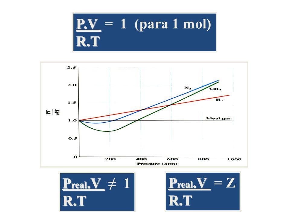 P real.V P real.V 1R.T P.V P.V = 1 (para 1 mol)R.T P real.V P real.V = ZR.T