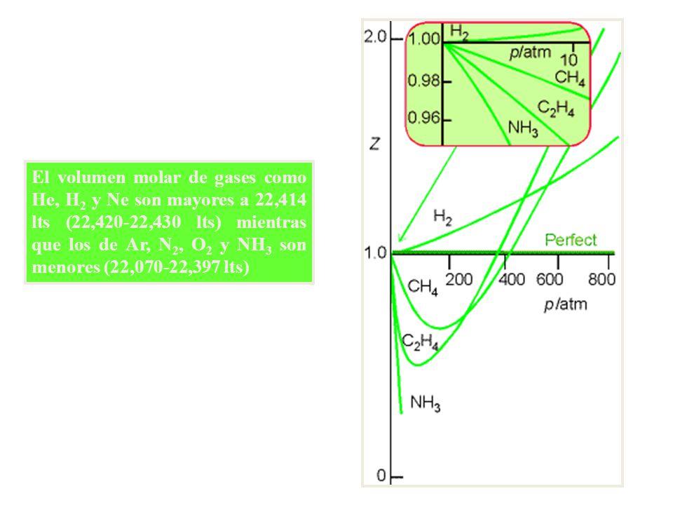 El volumen molar de gases como He, H 2 y Ne son mayores a 22,414 lts (22,420-22,430 lts) mientras que los de Ar, N 2, O 2 y NH 3 son menores (22,070-22,397 lts)