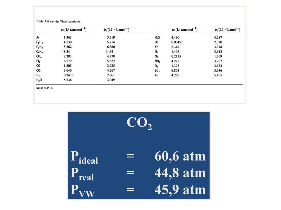 CO 2 P ideal = 60,6 atm P real = 44,8 atm P VW = 45,9 atm