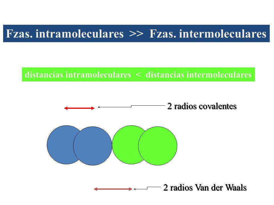 distancias intramoleculares < distancias intermoleculares 2 radios covalentes 2 radios Van der Waals