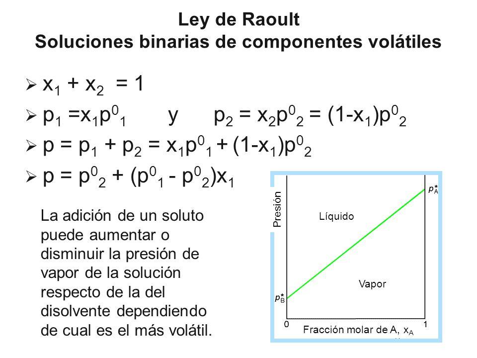 Ley de Raoult Soluciones binarias de componentes volátiles x 1 + x 2 = 1 p 1 =x 1 p 0 1 y p 2 = x 2 p 0 2 = (1-x 1 )p 0 2 p = p 1 + p 2 = x 1 p 0 1 +