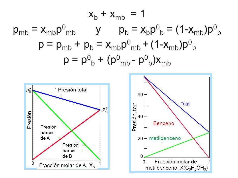Fracción molar de A, X A Presión total Presión parcial de A Presión parcial de B Presión Presión, torr Fracción molar de metilbenceno, X(C 6 H 5 CH 3