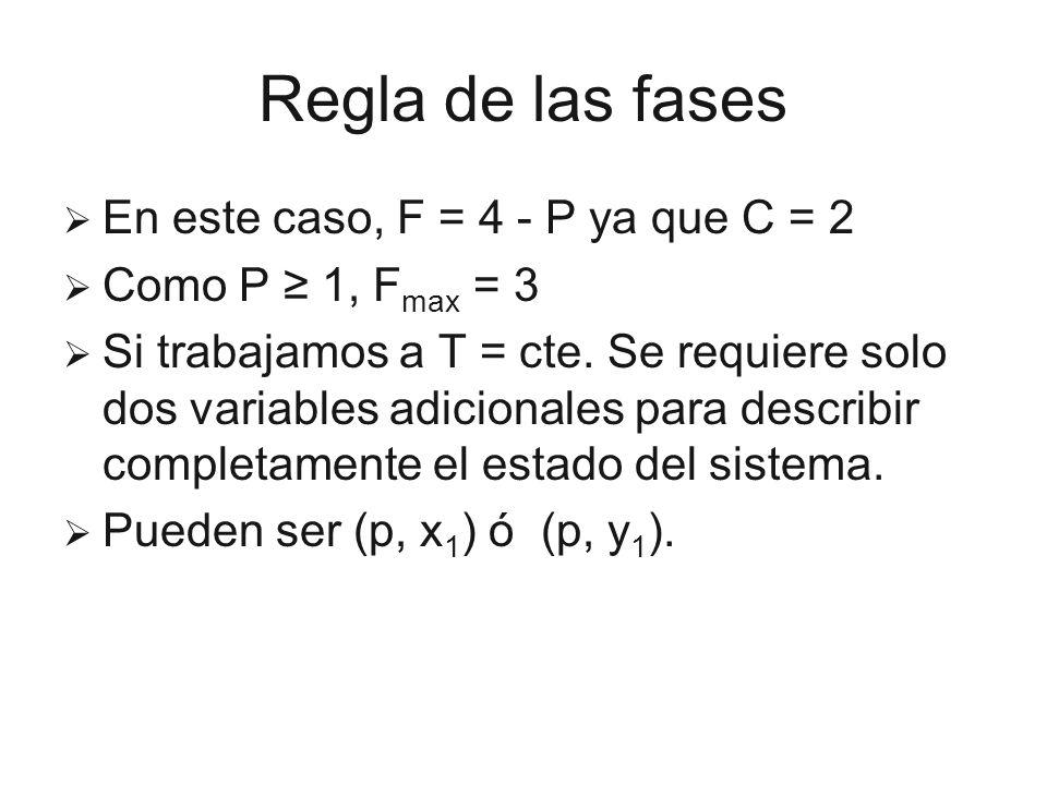 Regla de las fases En este caso, F = 4 - P ya que C = 2 Como P 1, F max = 3 Si trabajamos a T = cte. Se requiere solo dos variables adicionales para d