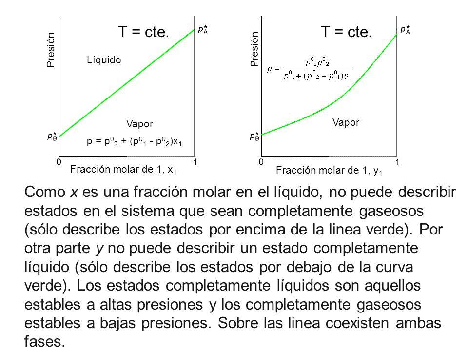 Como x es una fracción molar en el líquido, no puede describir estados en el sistema que sean completamente gaseosos (sólo describe los estados por en