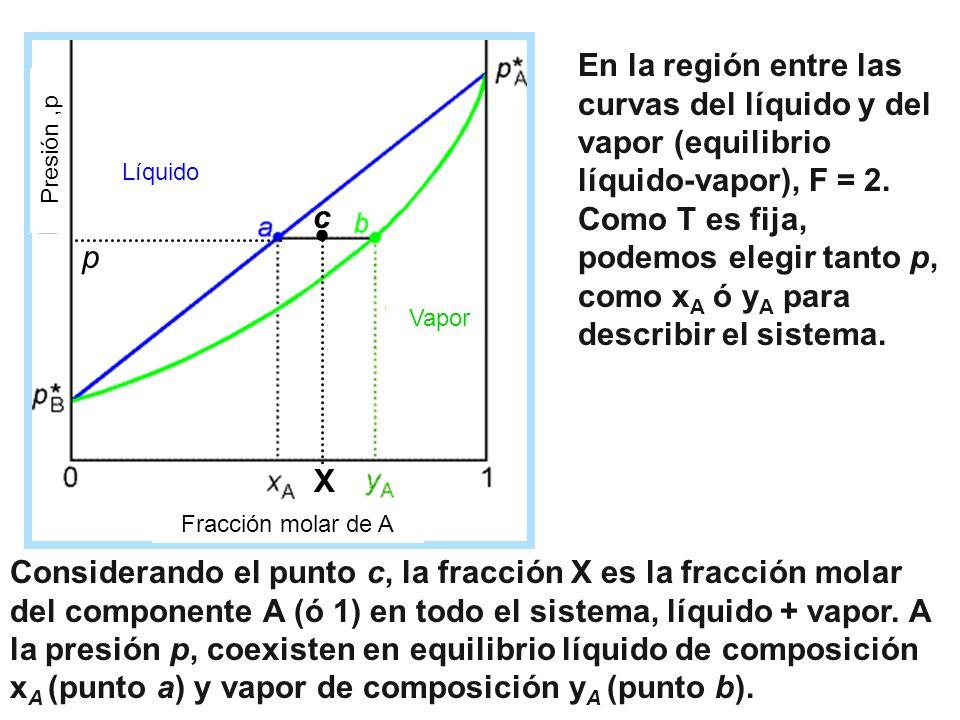 Considerando el punto c, la fracción X es la fracción molar del componente A (ó 1) en todo el sistema, líquido + vapor. A la presión p, coexisten en e