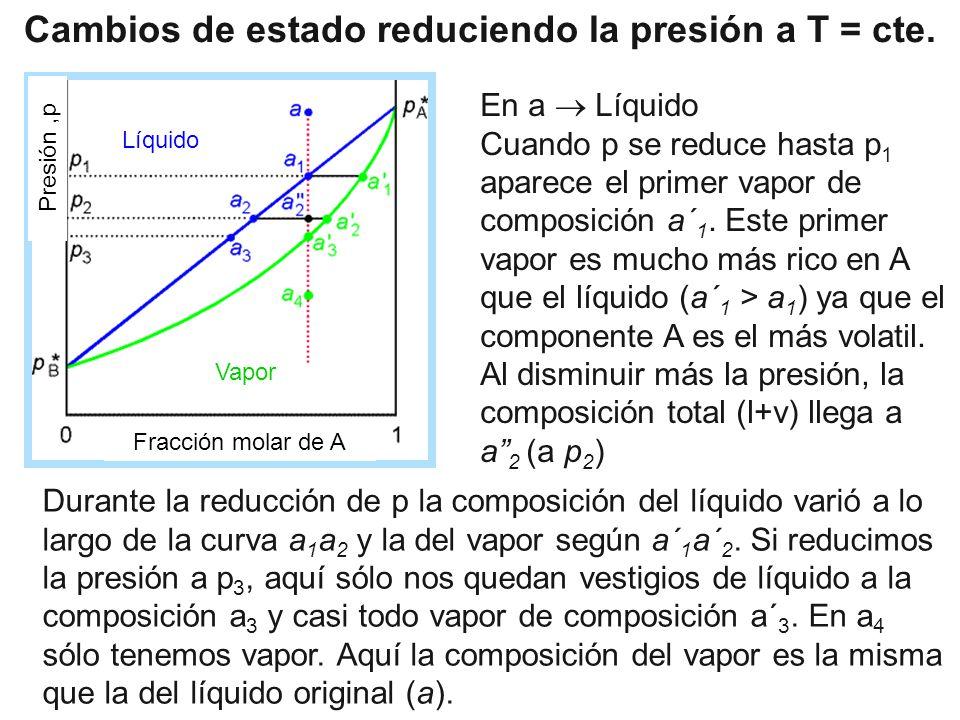 Cambios de estado reduciendo la presión a T = cte. Durante la reducción de p la composición del líquido varió a lo largo de la curva a 1 a 2 y la del