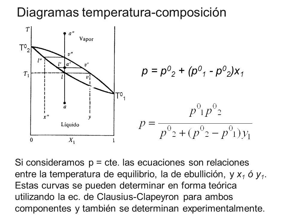 T01T01 T02T02 Diagramas temperatura-composición p = p 0 2 + (p 0 1 - p 0 2 )x 1 Si consideramos p = cte. las ecuaciones son relaciones entre la temper