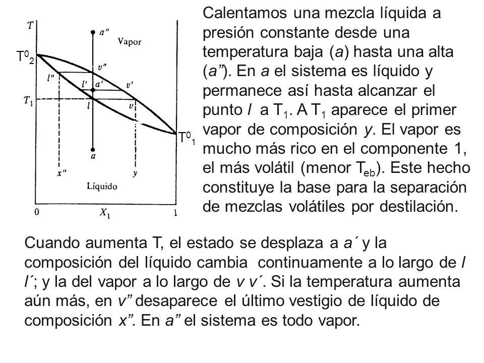 T01T01 T02T02 Calentamos una mezcla líquida a presión constante desde una temperatura baja (a) hasta una alta (a). En a el sistema es líquido y perman