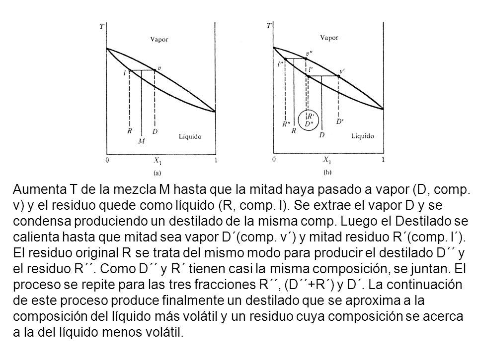 Aumenta T de la mezcla M hasta que la mitad haya pasado a vapor (D, comp. v) y el residuo quede como líquido (R, comp. l). Se extrae el vapor D y se c
