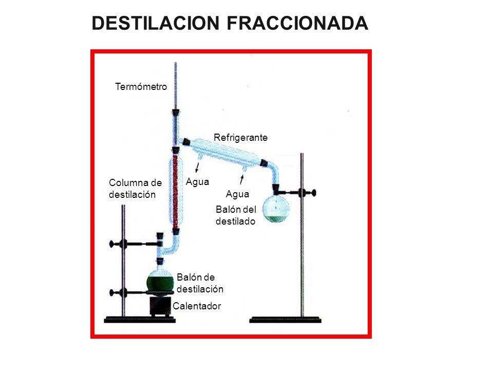 Termómetro Refrigerante Agua Balón del destilado Balón de destilación Calentador Columna de destilación DESTILACION FRACCIONADA