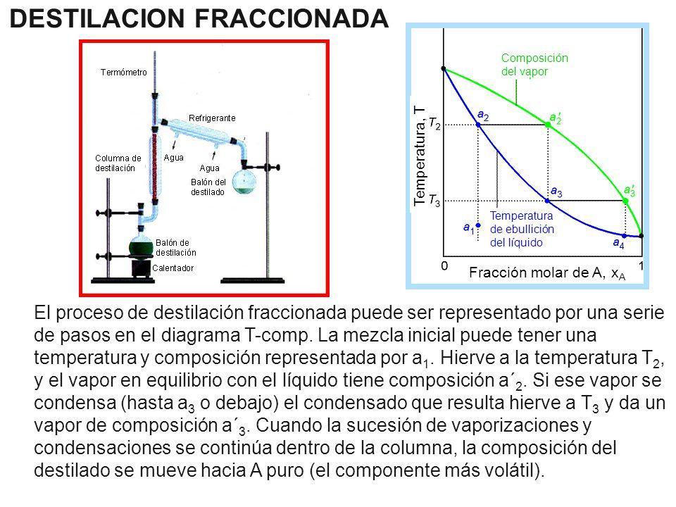 El proceso de destilación fraccionada puede ser representado por una serie de pasos en el diagrama T-comp. La mezcla inicial puede tener una temperatu