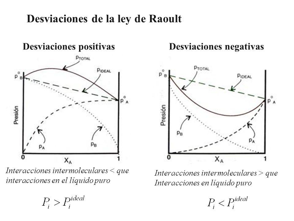 Desviaciones de la ley de Raoult Desviaciones positivasDesviaciones negativas Interacciones intermoleculares < que interacciones en el líquido puro In