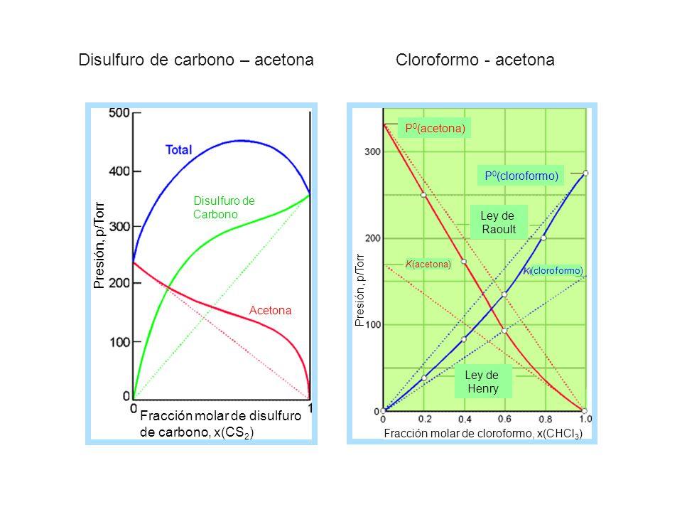 Disulfuro de Carbono Acetona Fracción molar de disulfuro de carbono, x(CS 2 ) Presión, p/Torr P 0 (acetona) P 0 (cloroformo) Ley de Raoult (cloroformo