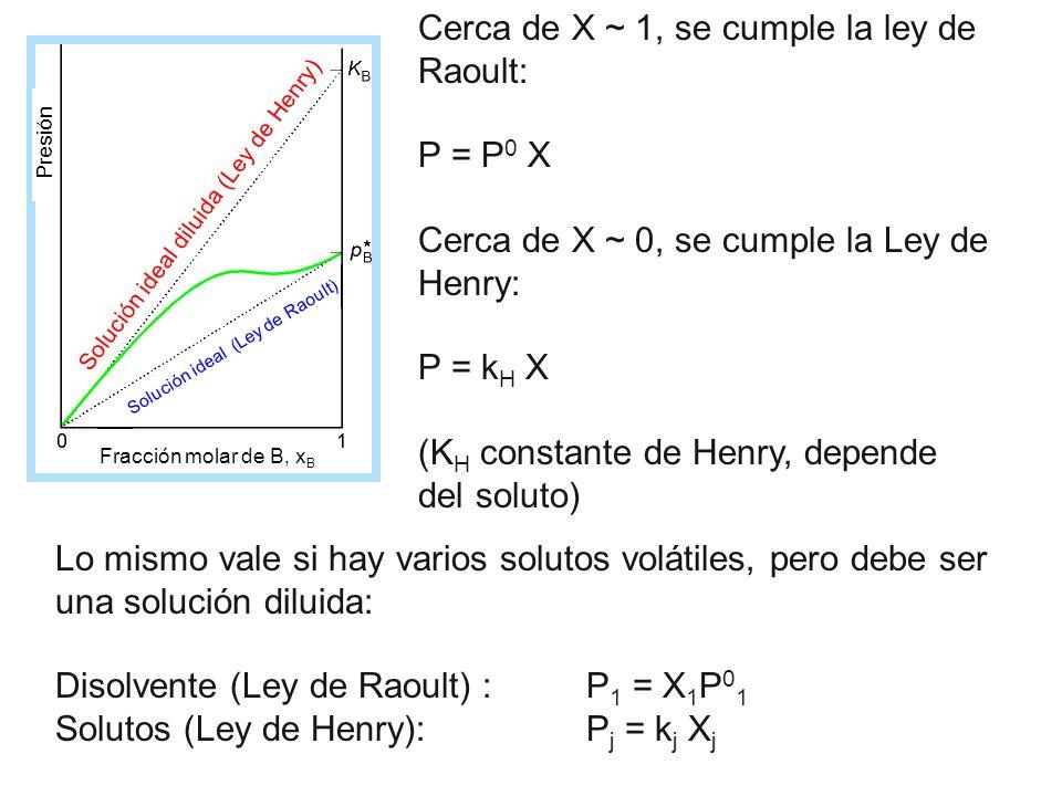 Cerca de X ~ 1, se cumple la ley de Raoult: P = P 0 X Cerca de X ~ 0, se cumple la Ley de Henry: P = k H X (K H constante de Henry, depende del soluto