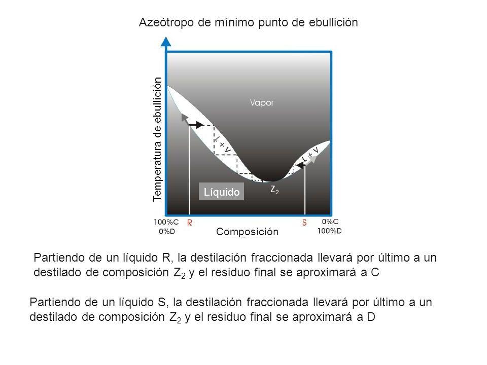 Partiendo de un líquido R, la destilación fraccionada llevará por último a un destilado de composición Z 2 y el residuo final se aproximará a C Partie