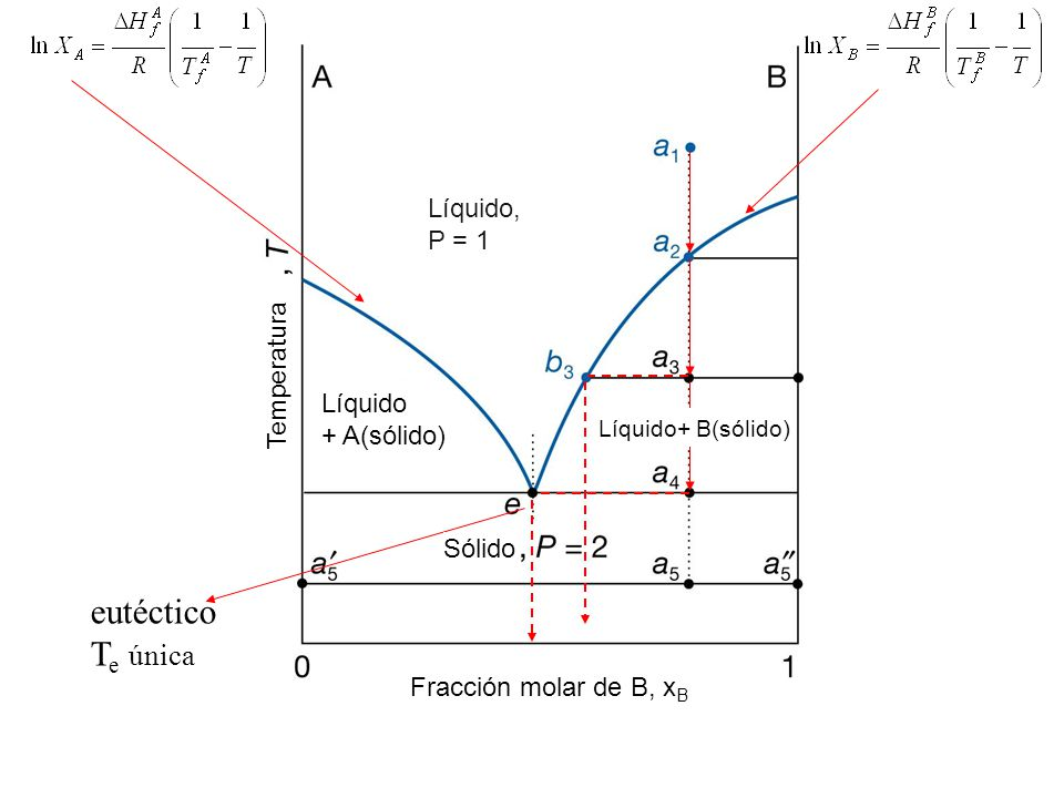eutéctico T e única Líquido, P = 1 Fracción molar de B, x B Temperatura Líquido + A(sólido) Líquido+ B(sólido) Sólido