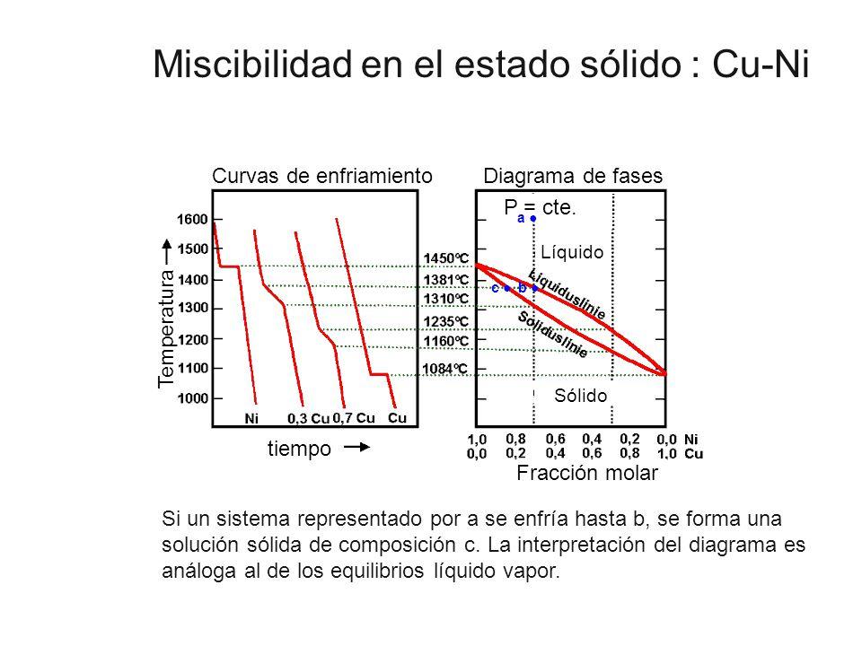 Miscibilidad en el estado sólido : Cu-Ni tiempo Temperatura Curvas de enfriamientoDiagrama de fases Líquido Sólido P = cte. Fracción molar a b c Si un