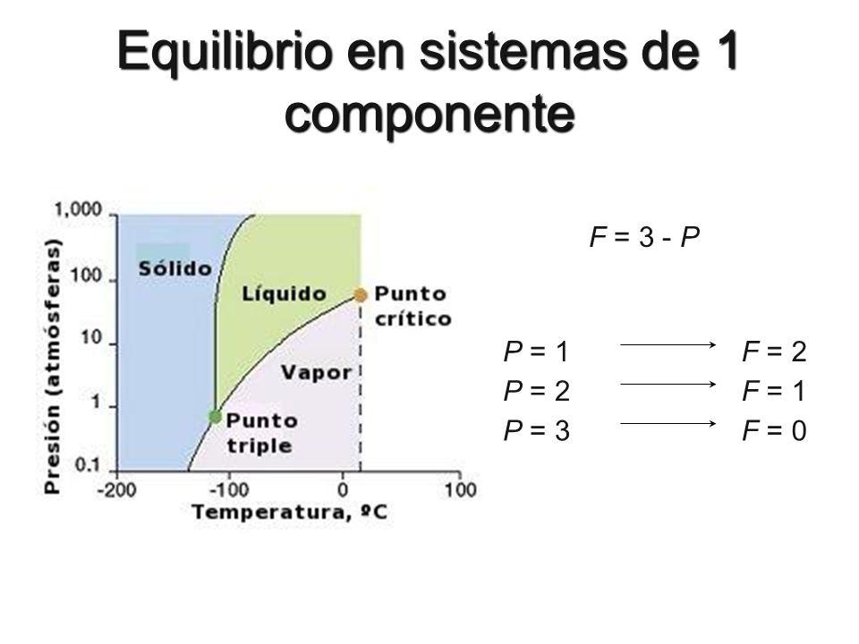 Equilibrio en sistemas de 1 componente F = 3 - P P = 1F = 2 P = 2F = 1 P = 3F = 0
