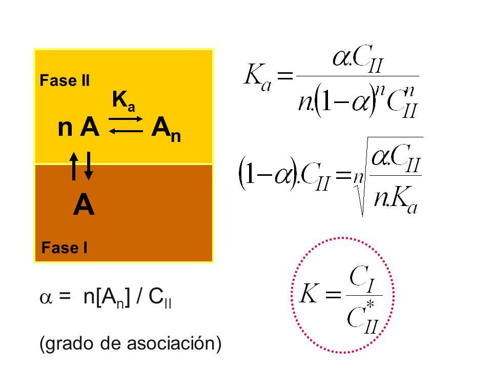 n A A n A Fase II Fase I KaKa = n[A n ] / C II (grado de asociación)