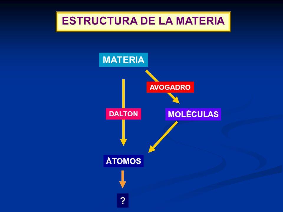 ESTRUCTURA DE LA MATERIA MATERIA ÁTOMOS MOLÉCULAS DALTON AVOGADRO ?