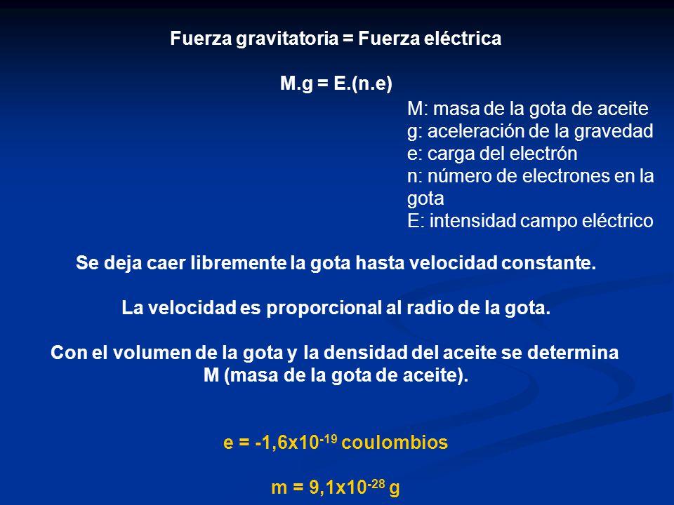 Fuerza gravitatoria = Fuerza eléctrica M.g = E.(n.e) Se deja caer libremente la gota hasta velocidad constante. La velocidad es proporcional al radio
