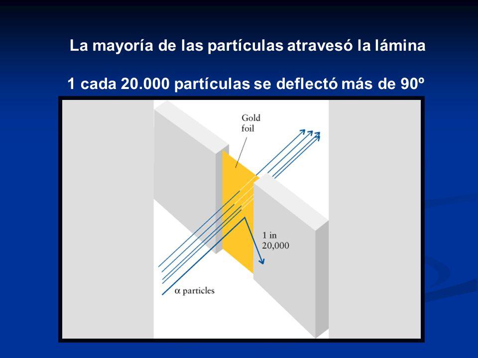 La mayoría de las partículas atravesó la lámina 1 cada 20.000 partículas se deflectó más de 90º