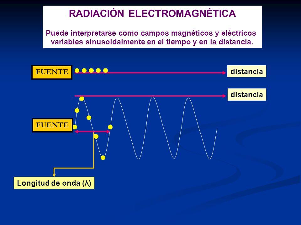 RADIACIÓN ELECTROMAGNÉTICA Puede interpretarse como campos magnéticos y eléctricos variables sinusoidalmente en el tiempo y en la distancia. Longitud
