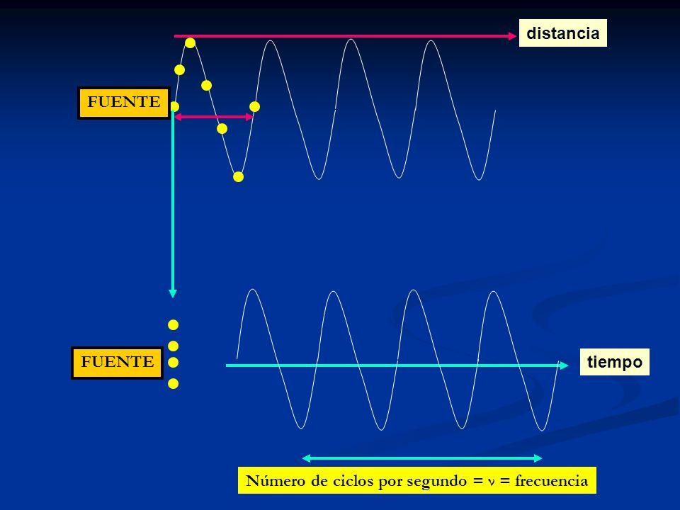 FUENTE distancia tiempo FUENTE Número de ciclos por segundo = ν = frecuencia