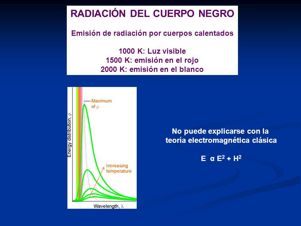RADIACIÓN DEL CUERPO NEGRO Emisión de radiación por cuerpos calentados 1000 K: Luz visible 1500 K: emisión en el rojo 2000 K: emisión en el blanco No